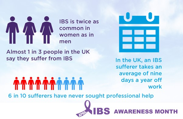 IBS Awareness Month 2020 – Are you aware of the statistics? | Silicol